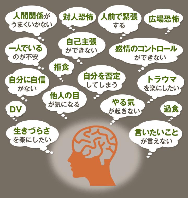 心理療法の適応のイラスト