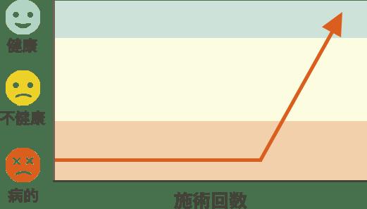 改善のパターン2