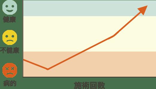 改善のパターン4