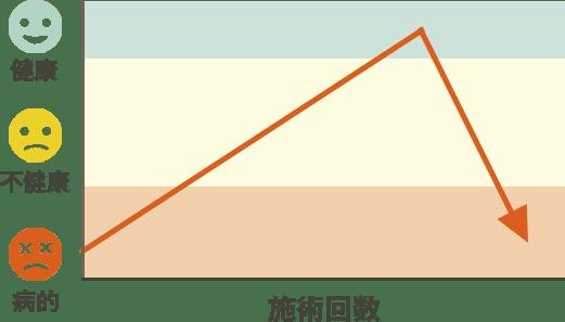 改善のパターン6