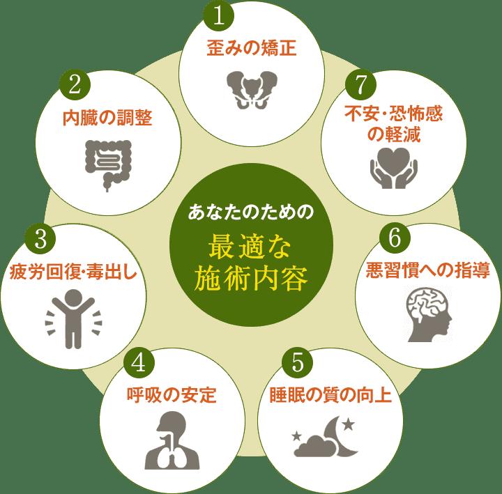 ストレスを軽減するための7つのアプローチのイラスト